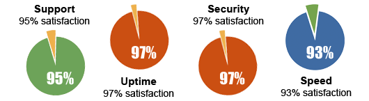 SiteGround Customer Satisfaction Rate