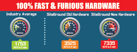 SiteGround Hardware Improvements