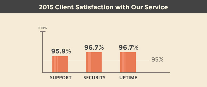 survey-clent-satisfactionY-v3