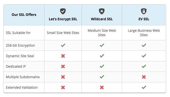 SSL features