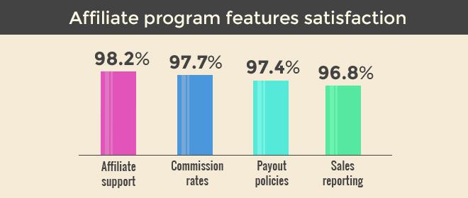 Affiliate Program 2016 Satisfaction Levels