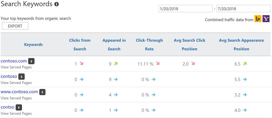 Bing-Webmaster-Tools-Keywords-Report