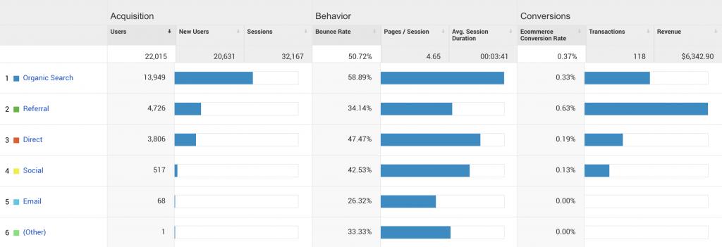 Google-Analytics-Sample-Report