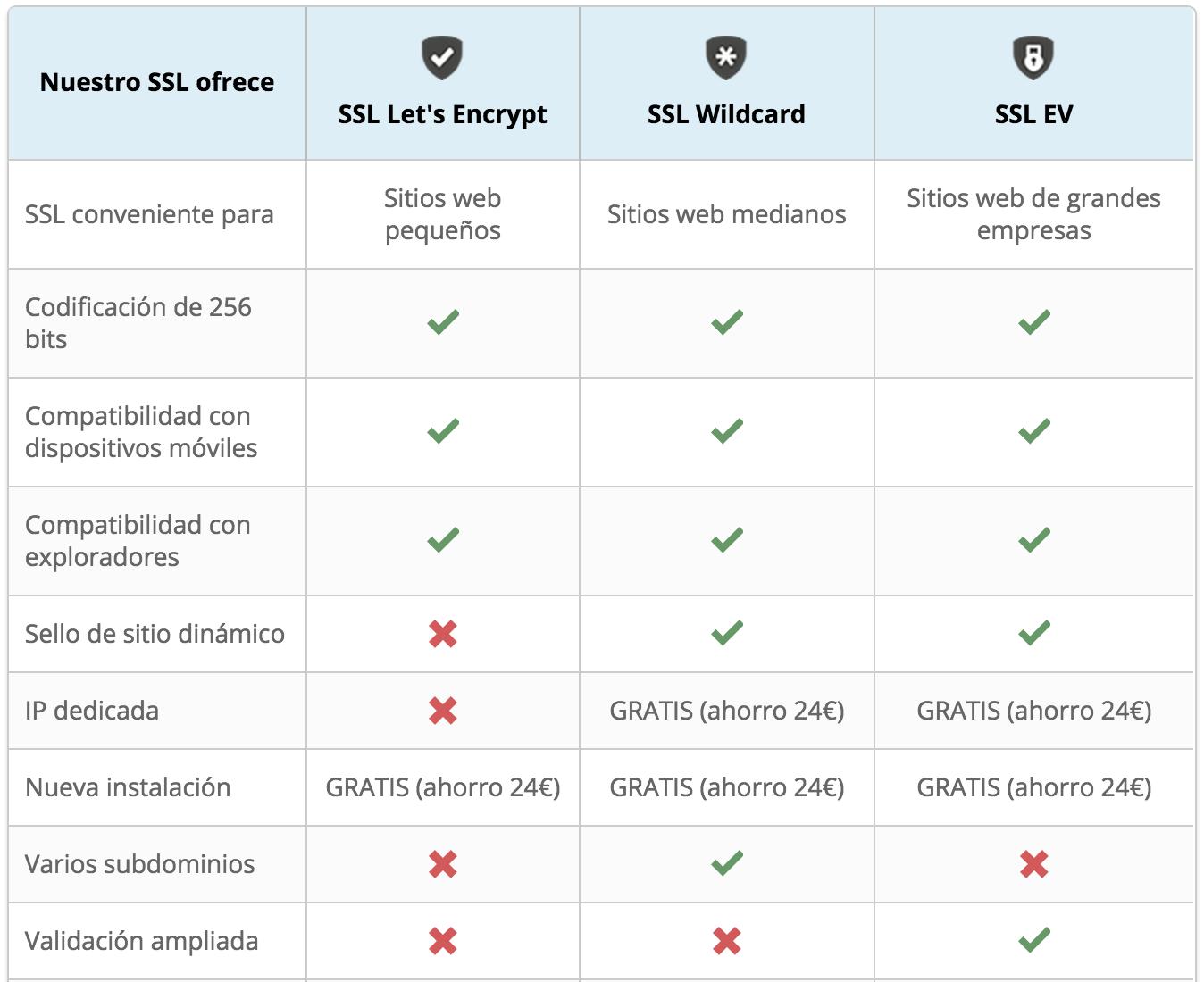 Table SSL May 16