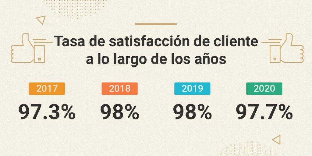 Tasa de satisfacción de cliente de SiteGround desde 2017 a 2020